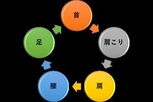 肩こり 循環