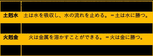 相剋関係(抑制関係)